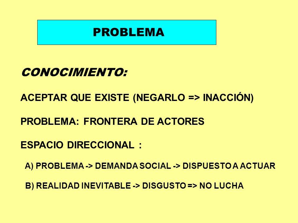 CONOCIMIENTO: ACEPTAR QUE EXISTE (NEGARLO => INACCIÓN) PROBLEMA: FRONTERA DE ACTORES ESPACIO DIRECCIONAL : A) PROBLEMA -> DEMANDA SOCIAL -> DISPUESTO