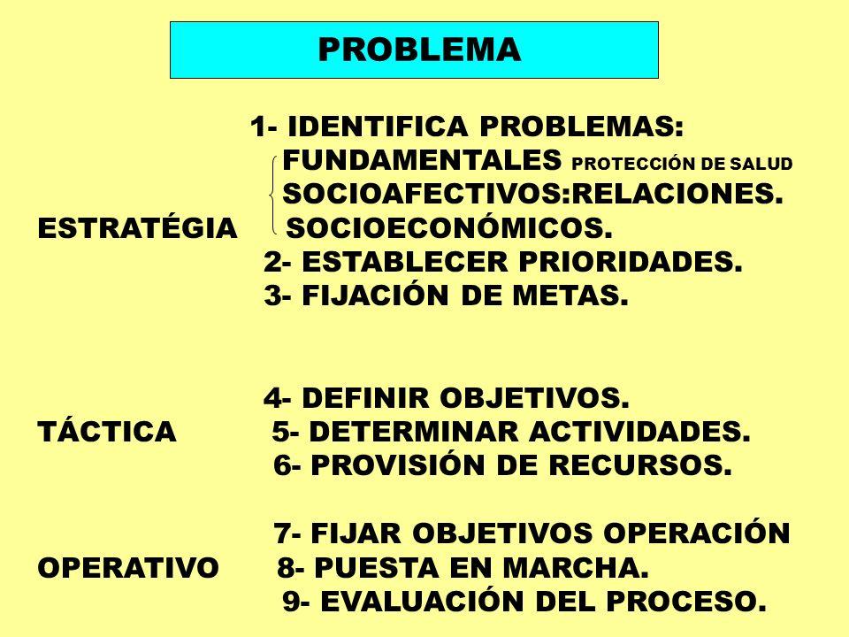 1- IDENTIFICA PROBLEMAS: FUNDAMENTALES PROTECCIÓN DE SALUD SOCIOAFECTIVOS:RELACIONES. ESTRATÉGIA SOCIOECONÓMICOS. 2- ESTABLECER PRIORIDADES. 3- FIJACI