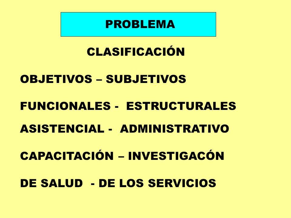 CLASIFICACIÓN OBJETIVOS – SUBJETIVOS FUNCIONALES - ESTRUCTURALES ASISTENCIAL - ADMINISTRATIVO CAPACITACIÓN – INVESTIGACÓN DE SALUD - DE LOS SERVICIOS