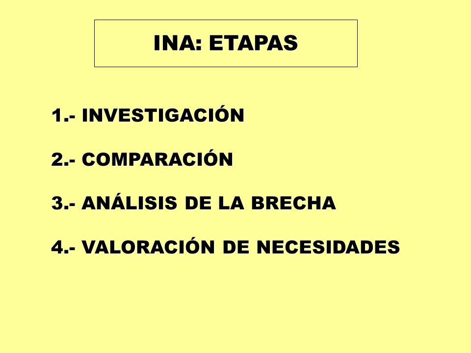 INA: ETAPAS 1.- INVESTIGACIÓN 2.- COMPARACIÓN 3.- ANÁLISIS DE LA BRECHA 4.- VALORACIÓN DE NECESIDADES