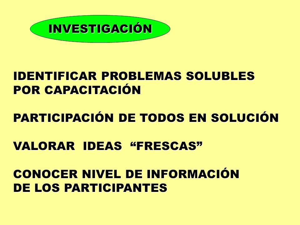 INVESTIGACIÓN IDENTIFICAR PROBLEMAS SOLUBLES POR CAPACITACIÓN PARTICIPACIÓN DE TODOS EN SOLUCIÓN VALORAR IDEAS FRESCAS CONOCER NIVEL DE INFORMACIÓN DE