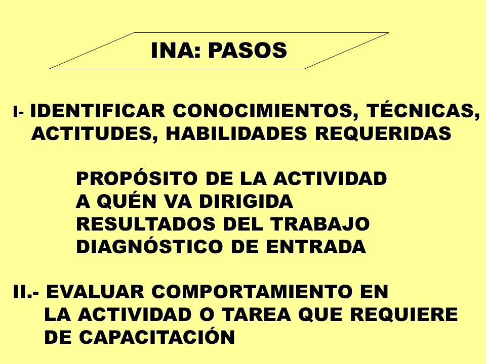 INA: PASOS I- IDENTIFICAR CONOCIMIENTOS, TÉCNICAS, ACTITUDES, HABILIDADES REQUERIDAS ACTITUDES, HABILIDADES REQUERIDAS PROPÓSITO DE LA ACTIVIDAD PROPÓ