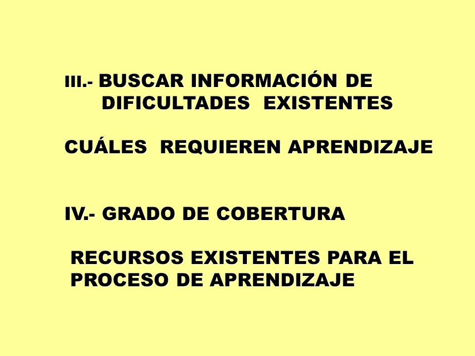 III.- BUSCAR INFORMACIÓN DE DIFICULTADES EXISTENTES DIFICULTADES EXISTENTES CUÁLES REQUIEREN APRENDIZAJE IV.- GRADO DE COBERTURA RECURSOS EXISTENTES P