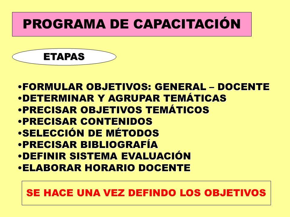 PROGRAMA DE CAPACITACIÓN ETAPAS FORMULAR OBJETIVOS: GENERAL – DOCENTEFORMULAR OBJETIVOS: GENERAL – DOCENTE DETERMINAR Y AGRUPAR TEMÁTICASDETERMINAR Y