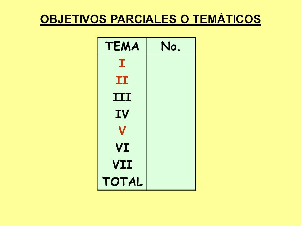 OBJETIVOS PARCIALES O TEMÁTICOS TEMANo. I II III IV V VI VII TOTAL