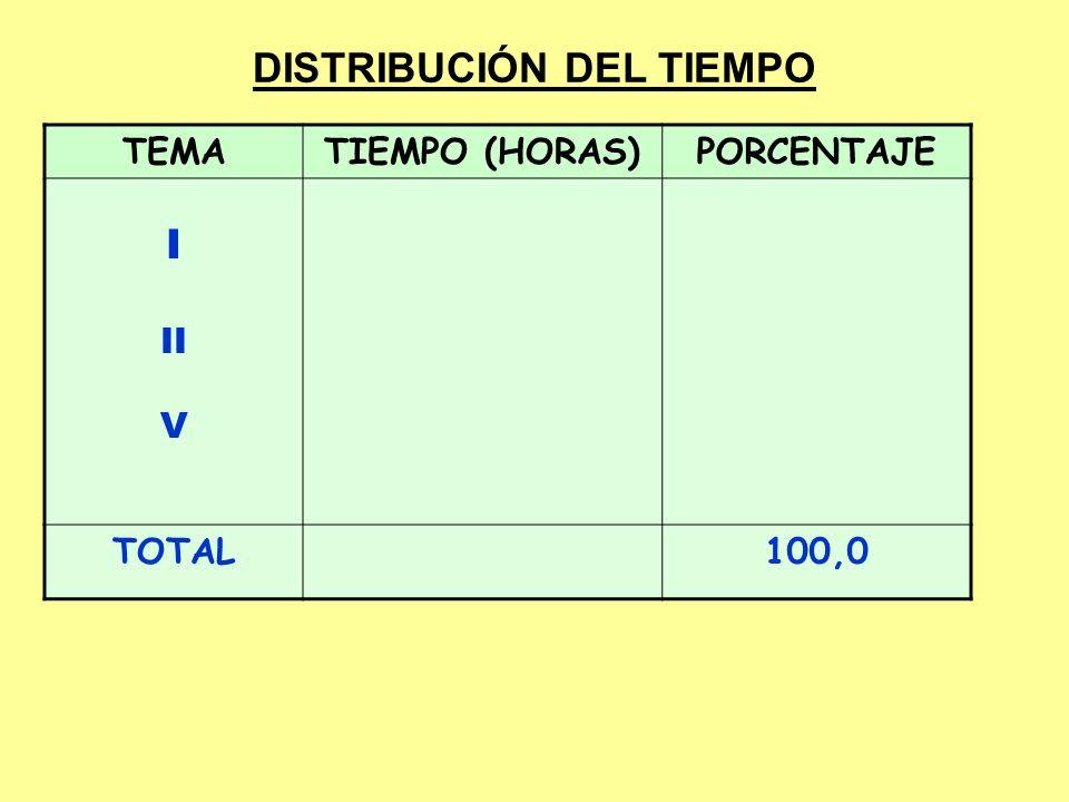 DISTRIBUCIÓN DEL TIEMPO TEMATIEMPO (HORAS)PORCENTAJE I II V TOTAL100,0