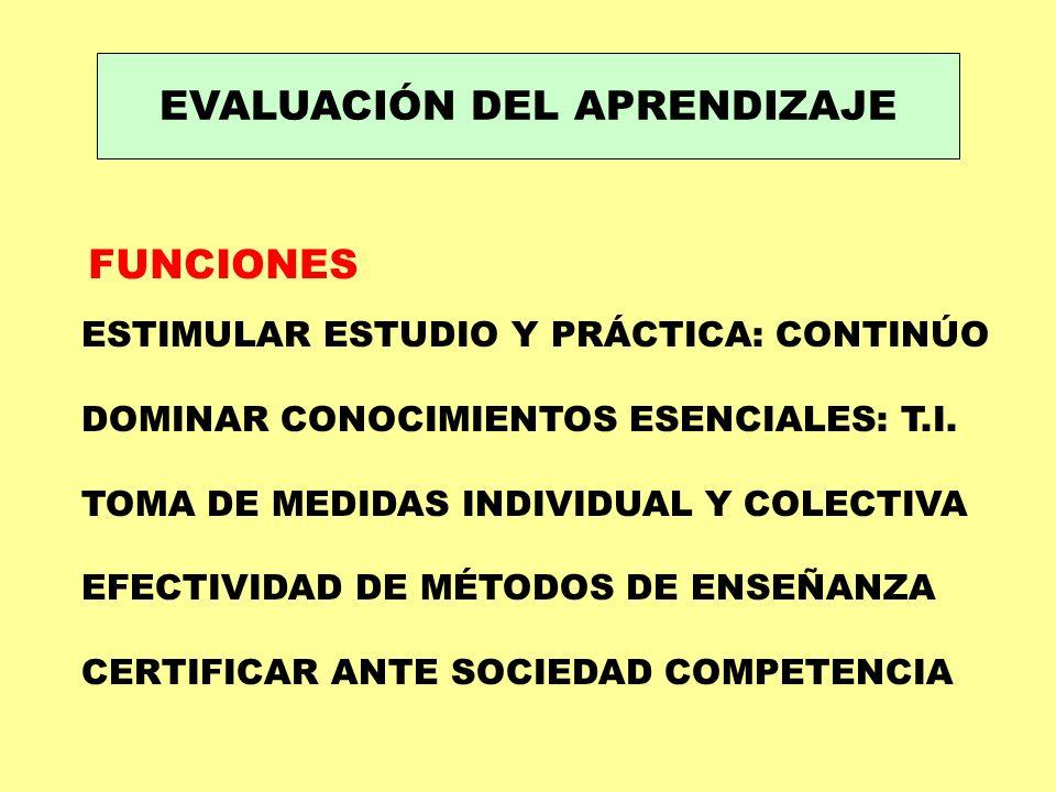 EVALUACIÓN DEL APRENDIZAJE FUNCIONES ESTIMULAR ESTUDIO Y PRÁCTICA: CONTINÚO DOMINAR CONOCIMIENTOS ESENCIALES: T.I. TOMA DE MEDIDAS INDIVIDUAL Y COLECT