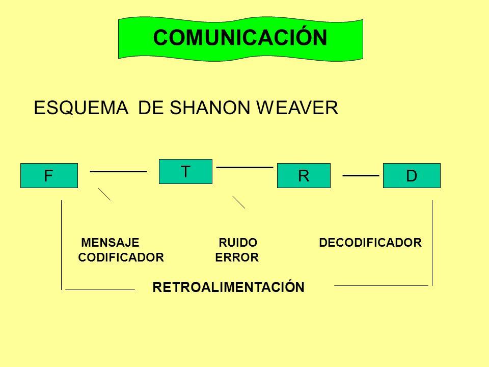 F T RD MENSAJE RUIDO DECODIFICADOR CODIFICADOR ERROR RETROALIMENTACIÓN ESQUEMA DE SHANON WEAVER COMUNICACIÓN