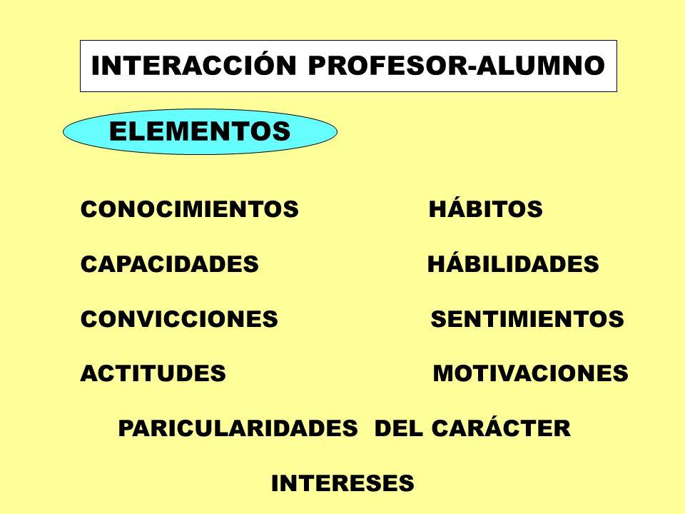 DEL PROFESOR DOMINAR CONTENIDO Y METODOLOGÍA TECNICAS DE EXPLICACIÓN VARIADAS REGLAS PARA FORMULAR CONOCIMIENTOS ELABORAR LAS CLASES USO DE MEDIOS AUDIOVISUALES CLASES CON PREGUNTAS CREAR ATMOSEFRA INTER - ACTIVA CULTURA DEL DEBATE