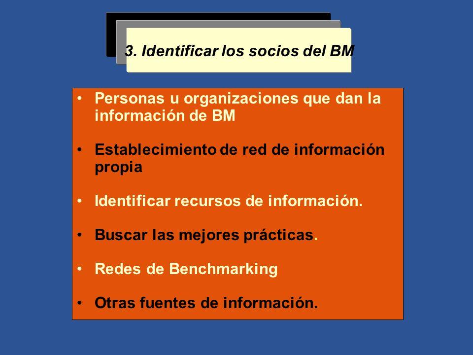 3. Identificar los socios del BM Personas u organizaciones que dan la información de BM Establecimiento de red de información propia Identificar recur