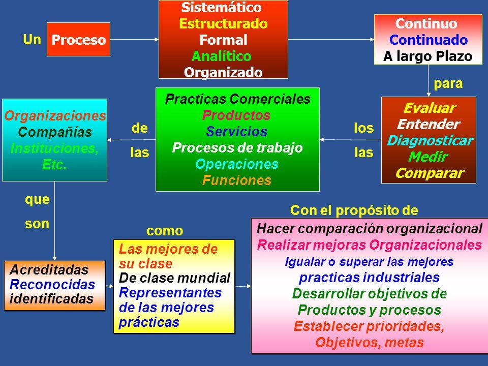 Proceso Sistemático Estructurado Formal Analítico Organizado Continuo Continuado A largo Plazo Evaluar Entender Diagnosticar Medir Comparar Organizaciones Compañías Instituciones, Etc.