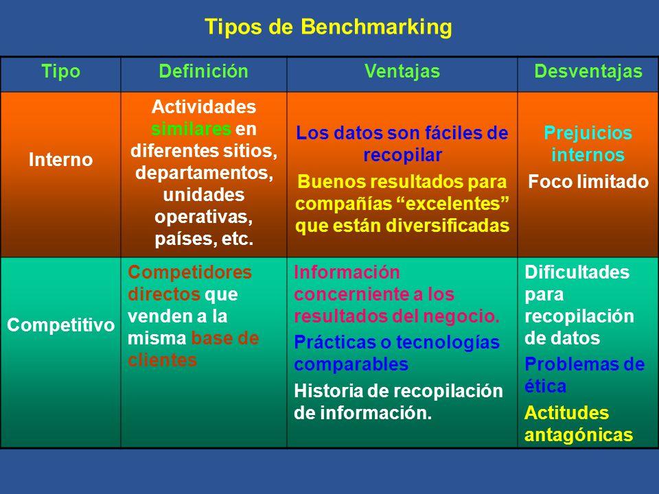 Tipos de Benchmarking TipoDefiniciónVentajasDesventajas Interno Actividades similares en diferentes sitios, departamentos, unidades operativas, países