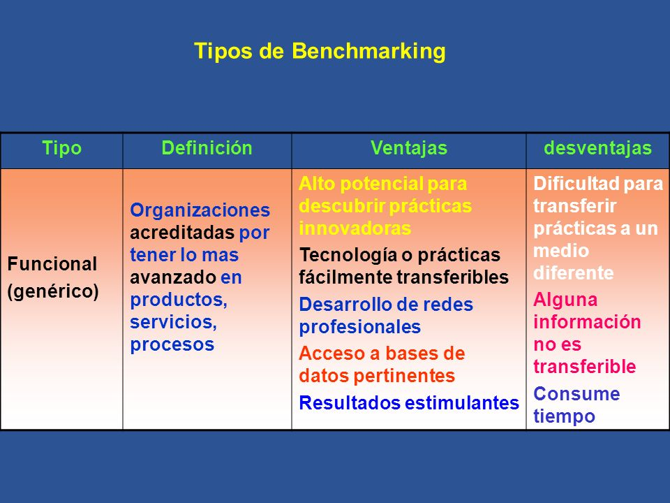 TipoDefiniciónVentajasdesventajas Funcional (genérico) Organizaciones acreditadas por tener lo mas avanzado en productos, servicios, procesos Alto pot