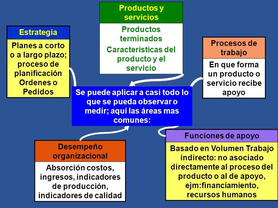 Aspectos sometidos al Benchmarking Estrategia Planes a corto o a largo plazo; proceso de planificación Ordenes o Pedidos Desempeño organizacional Abso