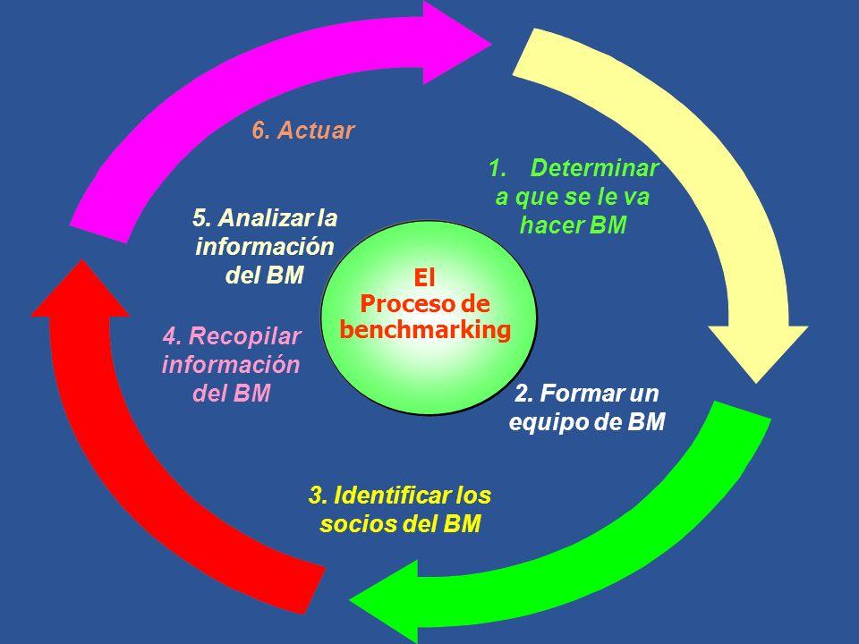 1.Determinar a que se le va hacer BM 2. Formar un equipo de BM 3. Identificar los socios del BM 4. Recopilar información del BM 6. Actuar El Proceso d
