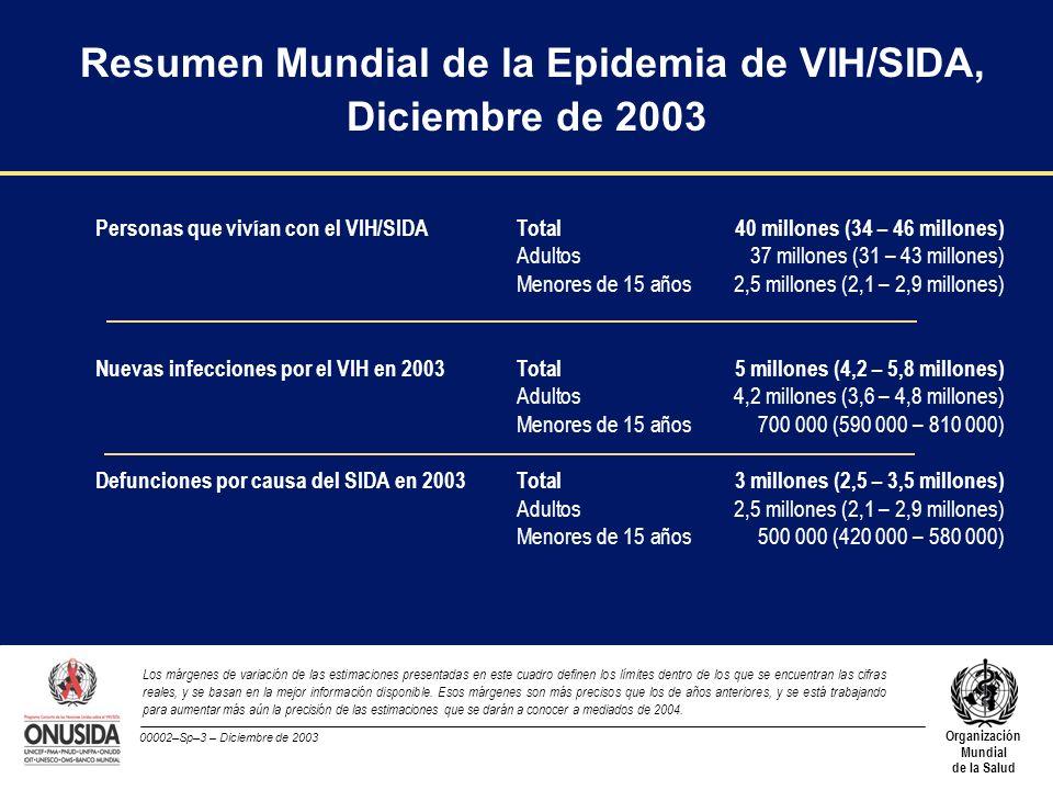00002–Sp–3 – Diciembre de 2003 Organización Mundial de la Salud Personas que vivían con el VIH/SIDA Total40 millones (34 – 46 millones) Adultos37 mill
