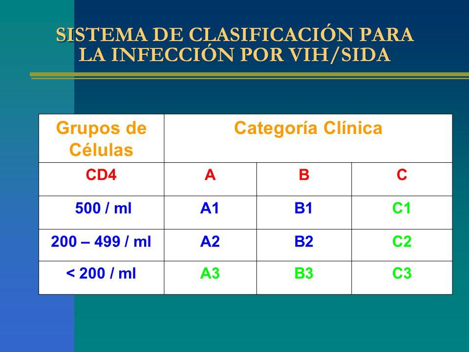 SISTEMA DE CLASIFICACIÓN PARA LA INFECCIÓN POR VIH/SIDA Grupos de Células Categoría Clínica CD4ABC 500 / mlA1B1C1 200 – 499 / mlA2B2C2 < 200 / mlA3B3C