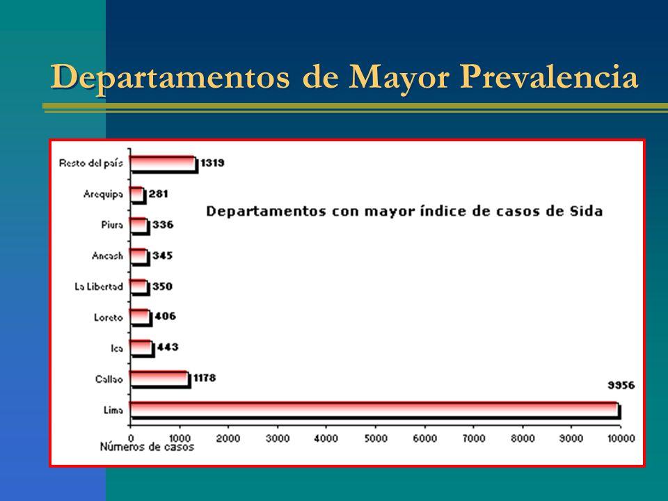 Departamentos de Mayor Prevalencia