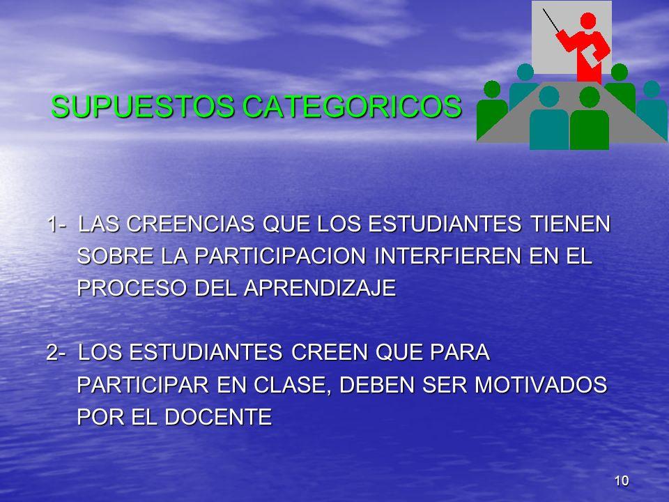 10 SUPUESTOS CATEGORICOS 1- LAS CREENCIAS QUE LOS ESTUDIANTES TIENEN SOBRE LA PARTICIPACION INTERFIEREN EN EL SOBRE LA PARTICIPACION INTERFIEREN EN EL