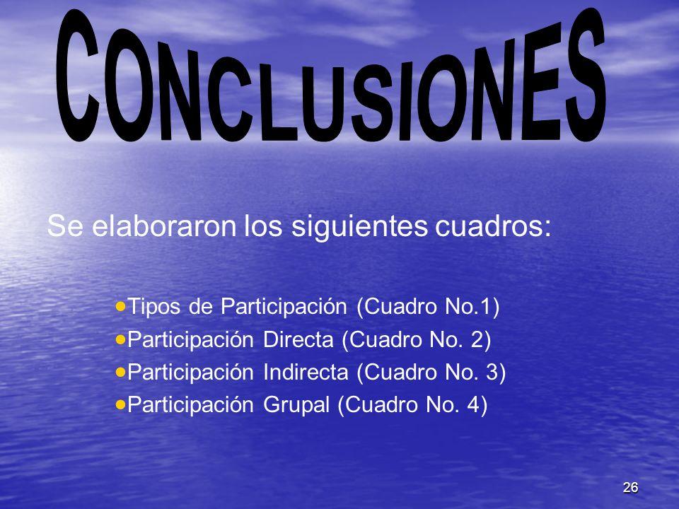 26 Se elaboraron los siguientes cuadros: Tipos de Participación (Cuadro No.1) Participación Directa (Cuadro No. 2) Participación Indirecta (Cuadro No.