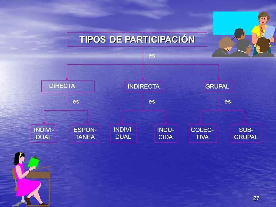 27 TIPOS DE PARTICIPACIÓN INDIRECTA DIRECTA GRUPAL INDIVI- DUAL ESPON- TANEA INDIVI- DUAL INDU- CIDA COLEC- TIVA SUB- GRUPAL es