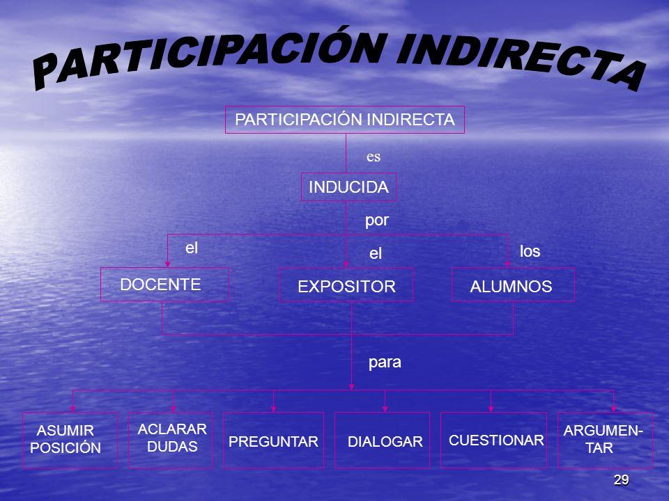 29 PARTICIPACIÓN INDIRECTA INDUCIDA es DOCENTE EXPOSITORALUMNOS por para ASUMIR POSICIÓN PREGUNTARDIALOGAR CUESTIONAR ARGUMEN- TAR ACLARAR DUDAS el lo