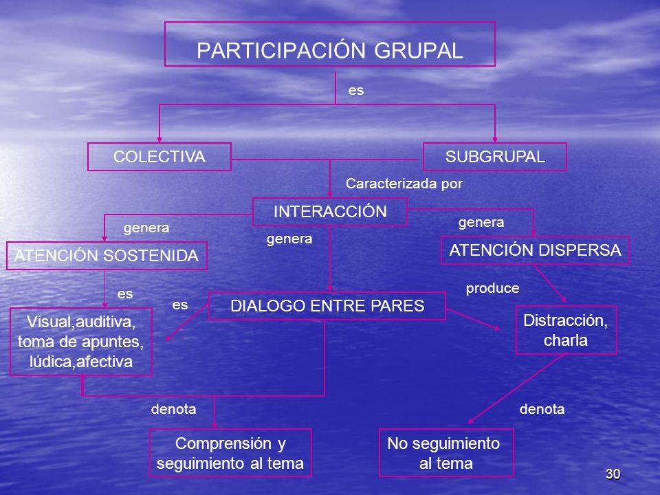 30 PARTICIPACIÓN GRUPAL COLECTIVASUBGRUPAL INTERACCIÓN ATENCIÓN DISPERSA ATENCIÓN SOSTENIDA DIALOGO ENTRE PARES Visual,auditiva, toma de apuntes, lúdi