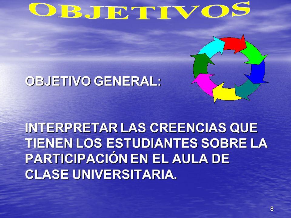 8 OBJETIVO GENERAL: INTERPRETAR LAS CREENCIAS QUE TIENEN LOS ESTUDIANTES SOBRE LA PARTICIPACIÓN EN EL AULA DE CLASE UNIVERSITARIA.