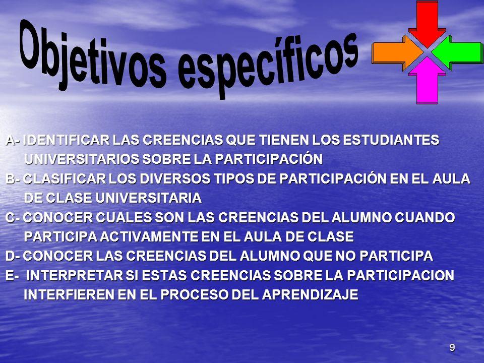 9 A- IDENTIFICAR LAS CREENCIAS QUE TIENEN LOS ESTUDIANTES UNIVERSITARIOS SOBRE LA PARTICIPACIÓN UNIVERSITARIOS SOBRE LA PARTICIPACIÓN B- CLASIFICAR LO