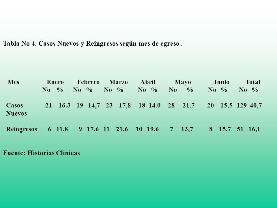 Tabla No 3 Principales Diagnósticos Psiquiátrico Diagnósticos No % Esquizofrenia Paranoide 96 30.3 Trast.