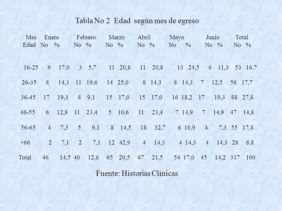 Tabla No 2 Edad según mes de egreso Mes Enero Febrero Marzo Abril Mayo Junio Total Edad No % No % No % No % No % No % No % 16-25 9 17,0 3 5,7 11 20,8 11 20,8 13 24,5 6 11,3 53 16,7 26-35 8 14,3 11 19,6 14 25,0 8 14,3 8 14,3 7 12,5 56 17,7 36-45 17 19,3 8 9,1 15 17,0 15 17,0 16 18,2 17 19,3 88 27,8 46-55 6 12,8 11 23,4 5 10,6 11 23,4 7 14,9 7 14,9 47 14,8 56-65 4 7,3 5 9,1 8 14,5 18 32,7 6 10,9 4 7,3 55 17,4 +66 2 7,1 2 7,1 12 42,9 4 14,3 4 14,3 4 14,3 28 8.8 Total 46 14,5 40 12,6 65 20,5 67 21,5 54 17,0 45 14,2 317 100 Fuente: Historias Clínicas