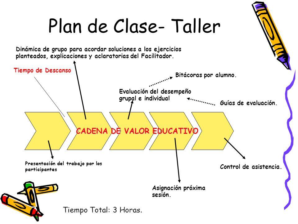 Plan de Clase- Taller Presentación del trabajo por los participantes Dinámica de grupo para acordar soluciones a los ejercicios planteados, explicacio