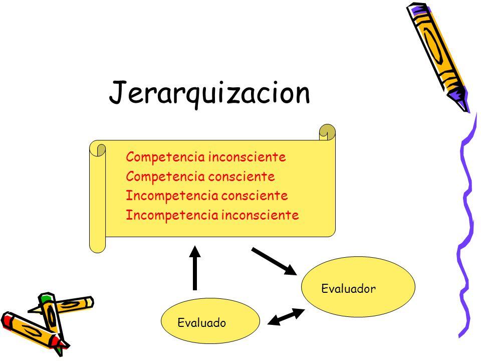 Jerarquizacion Competencia inconsciente Competencia consciente Incompetencia consciente Incompetencia inconsciente Evaluado Evaluador