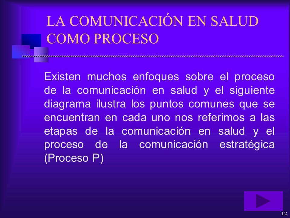 12 LA COMUNICACIÓN EN SALUD COMO PROCESO Existen muchos enfoques sobre el proceso de la comunicación en salud y el siguiente diagrama ilustra los punt