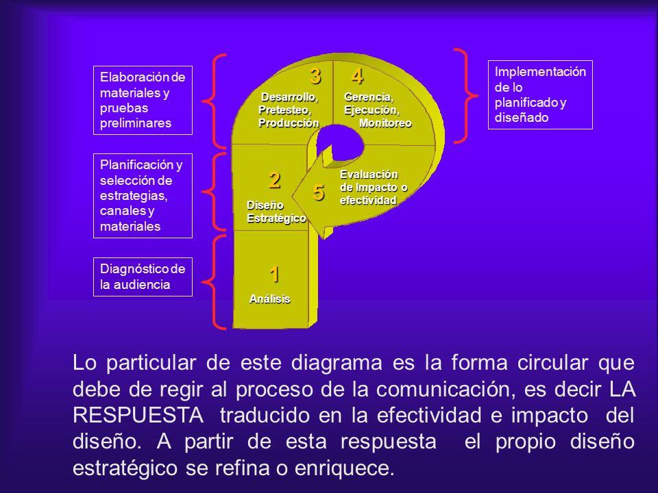 Desarrollo, Desarrollo,Pretesteo,Producción DiseñoEstratégico Análisis Evaluación de Impacto o efectividad 1 2 34 5 Gerencia,Ejecución, Monitoreo Moni