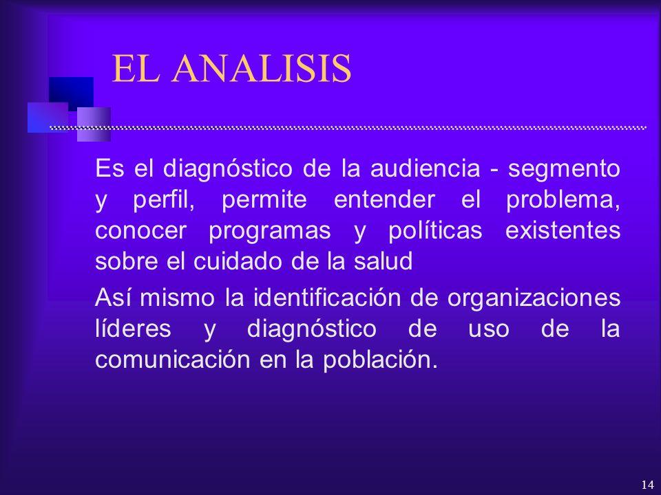 14 EL ANALISIS Es el diagnóstico de la audiencia - segmento y perfil, permite entender el problema, conocer programas y políticas existentes sobre el