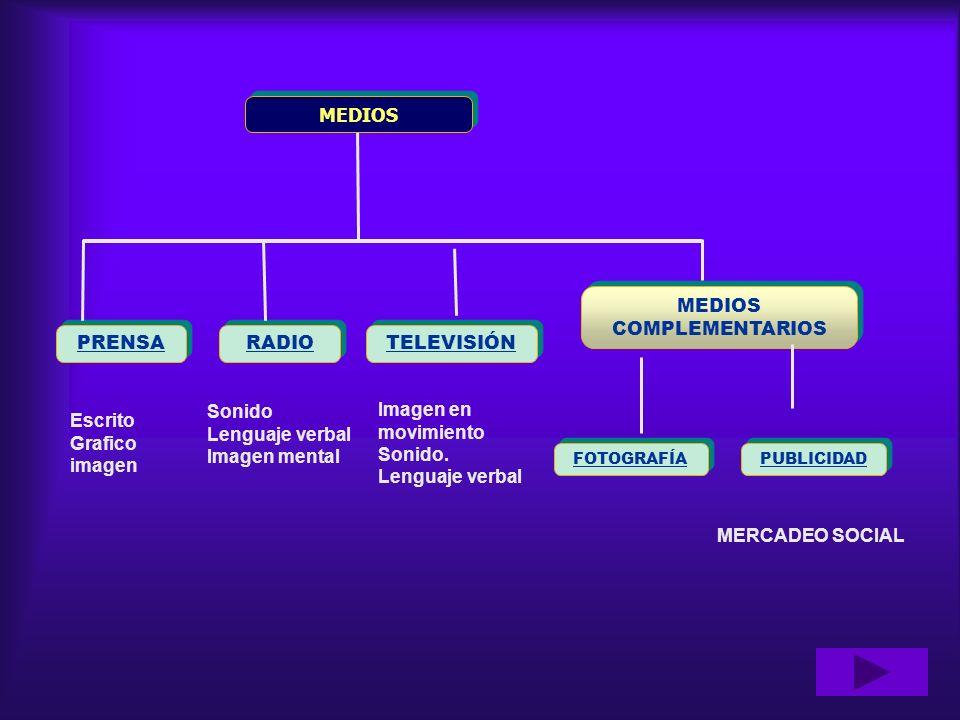 MEDIOS RADIO PRENSA TELEVISIÓN MEDIOS COMPLEMENTARIOS PUBLICIDAD FOTOGRAFÍA Escrito Grafico imagen Sonido Lenguaje verbal Imagen mental Imagen en movi