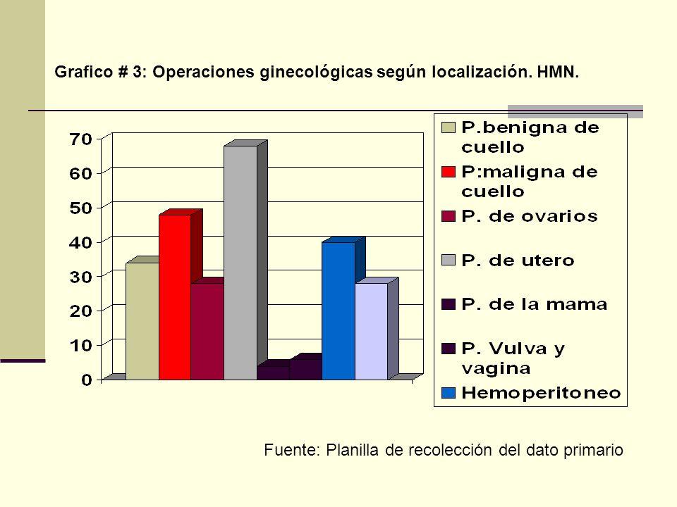 Grafico # 3: Operaciones ginecológicas según localización. HMN. Fuente: Planilla de recolección del dato primario