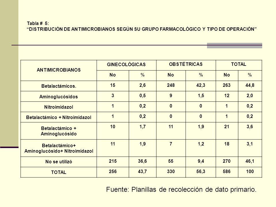 Tabla # 5: DISTRIBUCIÓN DE ANTIMICROBIANOS SEGÚN SU GRUPO FARMACOLÓGICO Y TIPO DE OPERACIÓN ANTIMICROBIANOS GINECOLÓGICASOBSTÉTRICASTOTAL No% % % Betalactámicos.