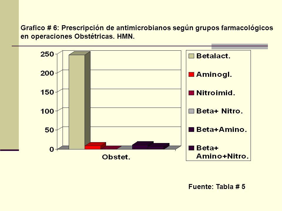 Grafico # 6: Prescripción de antimicrobianos según grupos farmacológicos en operaciones Obstétricas. HMN.