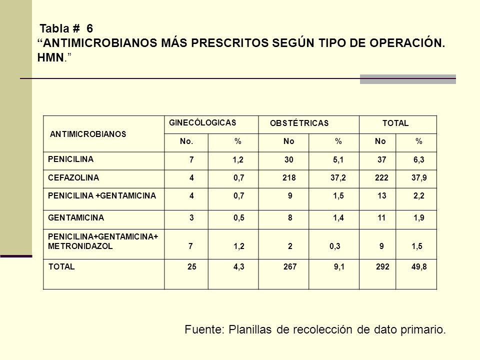 Tabla # 6 ANTIMICROBIANOS MÁS PRESCRITOS SEGÚN TIPO DE OPERACIÓN. HMN. ANTIMICROBIANOS GINECÓLOGICAS OBSTÉTRICAS TOTAL No. % No % % PENICILINA 7 1,2 3