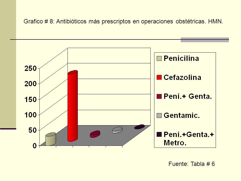 Grafico # 8: Antibióticos más prescriptos en operaciones obstétricas. HMN. Fuente: Tabla # 6