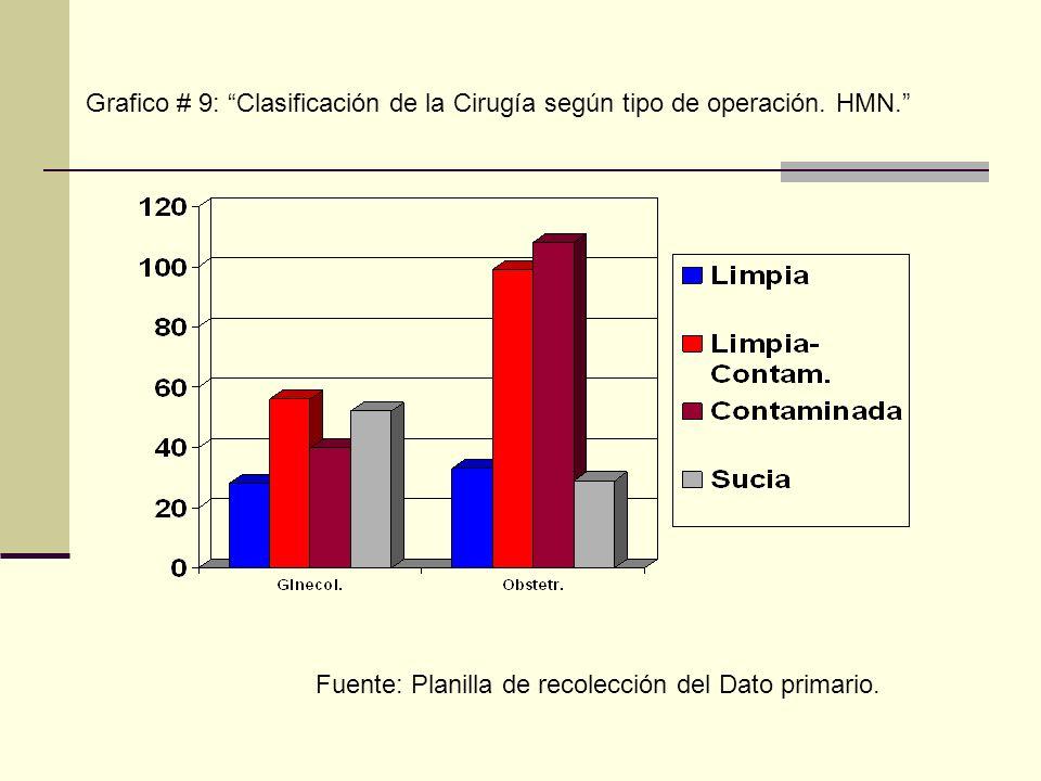 Grafico # 9: Clasificación de la Cirugía según tipo de operación. HMN. Fuente: Planilla de recolección del Dato primario.