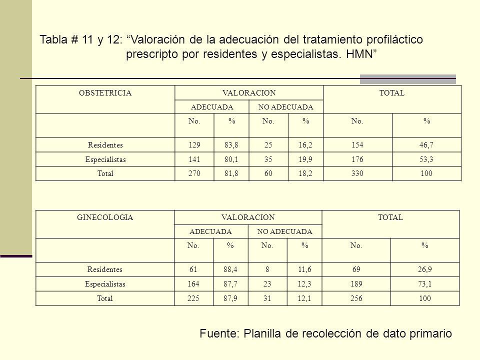 OBSTETRICIAVALORACIONTOTAL ADECUADANO ADECUADA No.% % % Residentes12983,82516,215446,7 Especialistas14180,13519,917653,3 Total27081,86018,2330100 GINE