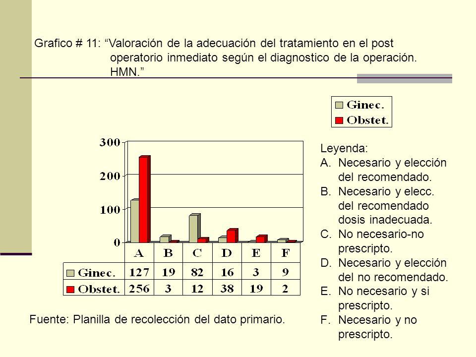 Grafico # 11: Valoración de la adecuación del tratamiento en el post operatorio inmediato según el diagnostico de la operación. HMN. Leyenda: A.Necesa