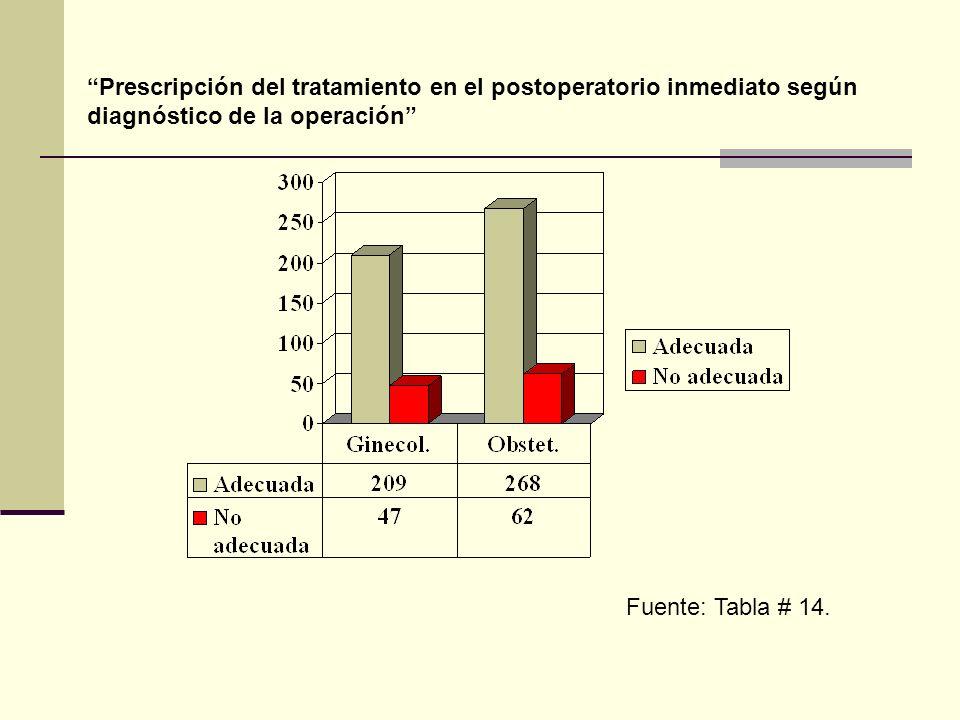 Fuente: Tabla # 14. Prescripción del tratamiento en el postoperatorio inmediato según diagnóstico de la operación