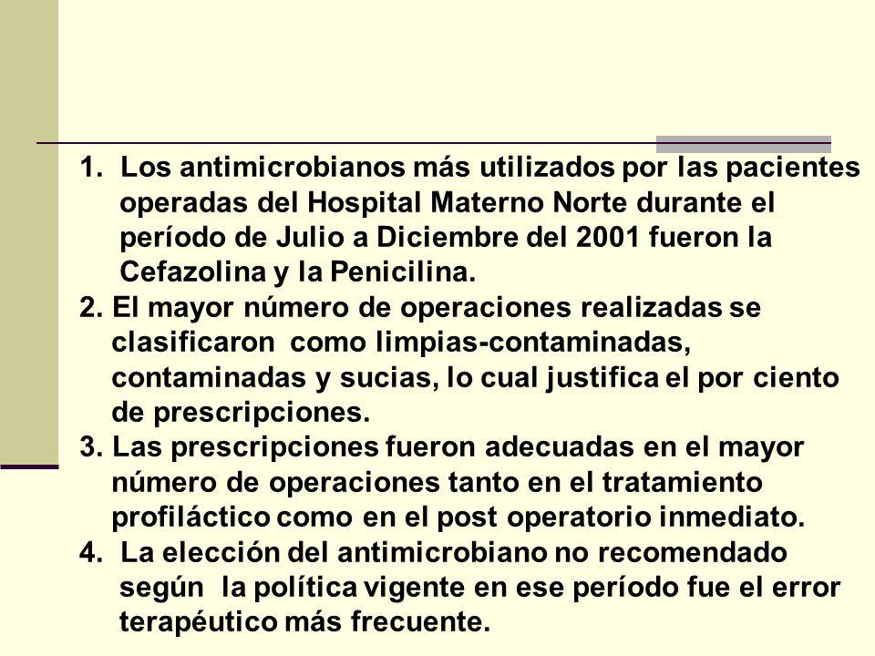 1. Los antimicrobianos más utilizados por las pacientes operadas del Hospital Materno Norte durante el período de Julio a Diciembre del 2001 fueron la