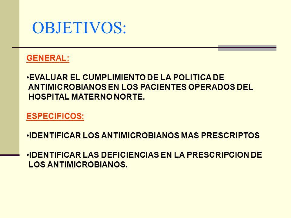 OBJETIVOS: GENERAL: EVALUAR EL CUMPLIMIENTO DE LA POLITICA DE ANTIMICROBIANOS EN LOS PACIENTES OPERADOS DEL HOSPITAL MATERNO NORTE. ESPECIFICOS: IDENT