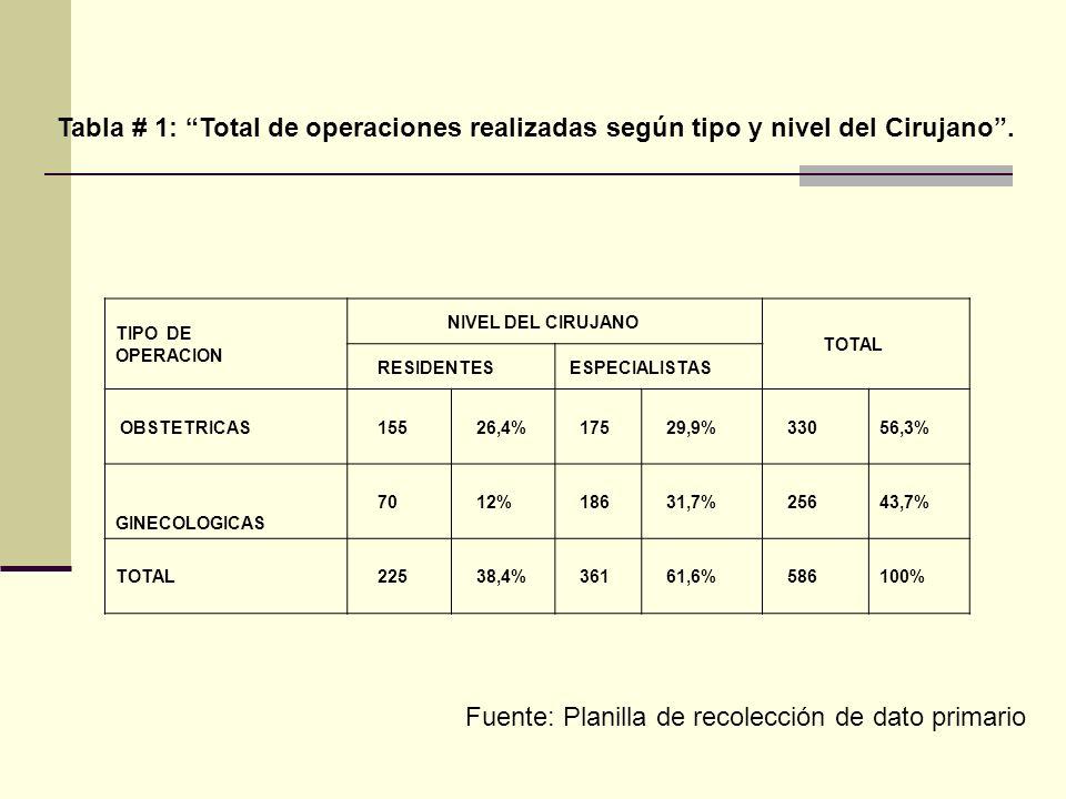 TIPO DE OPERACION NIVEL DEL CIRUJANO TOTAL RESIDENTES ESPECIALISTAS OBSTETRICAS 155 26,4% 175 29,9% 33056,3% GINECOLOGICAS 70 12% 186 31,7% 25643,7% T