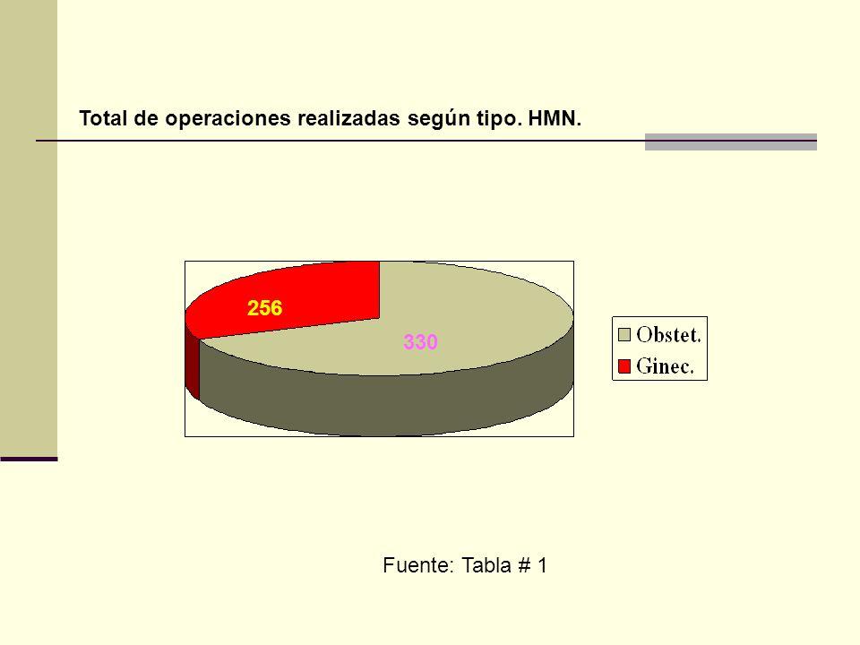 Grafico # 9: Clasificación de la Cirugía según tipo de operación.